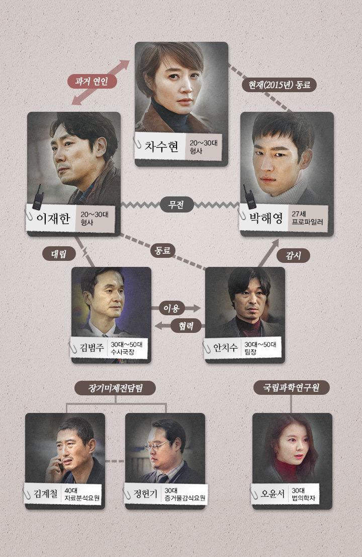 Дорама Сигнал (시그널, Sigeuneol, Signal) - каст сериала, актеры и роли.jpg