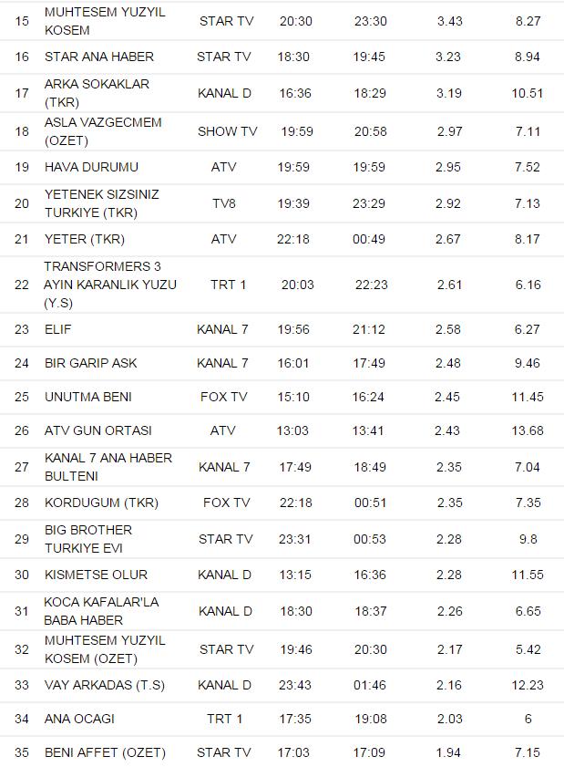 Кесем - рейтинг 7.01.2016.png