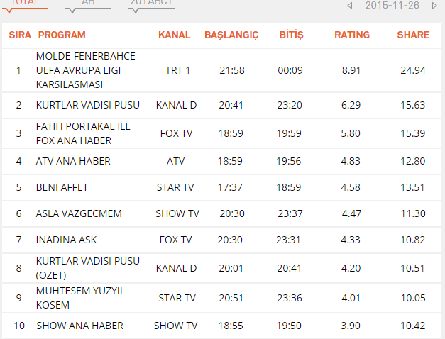 рейтинг кесем султан 26.11.2015.png