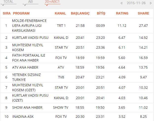 рейтинг ABC кесем султан 26.11.2015.png