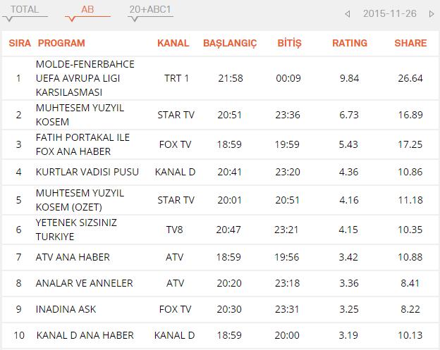 рейтинг AB кесем султан 26.11.2015.png