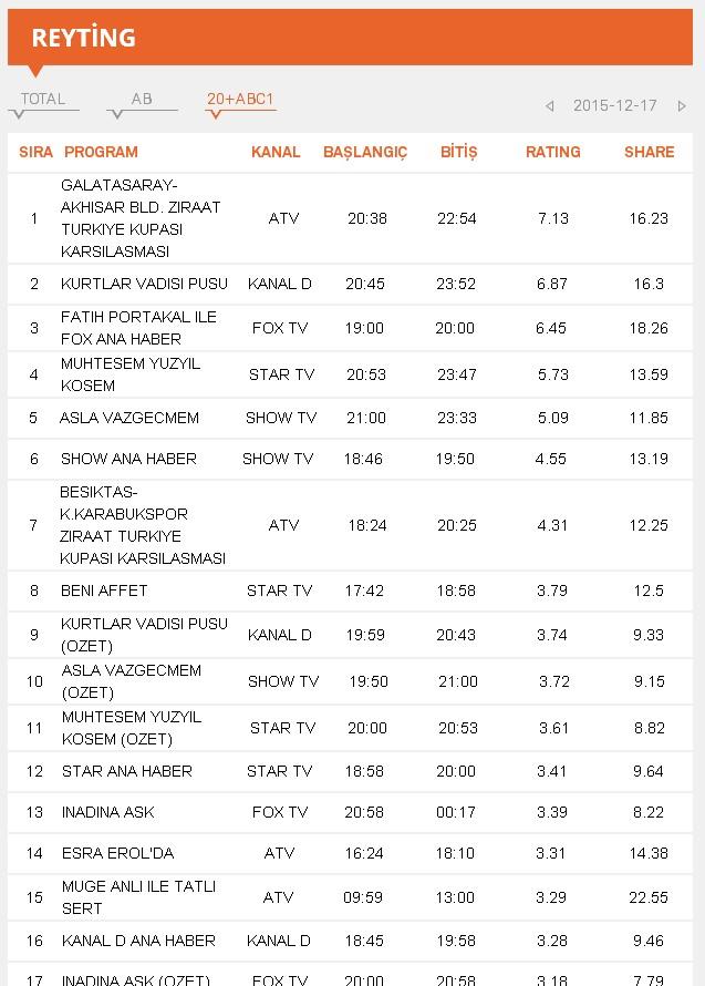 Великолепный век. Кесем - рейтинг ABC 17.12.2015.jpg
