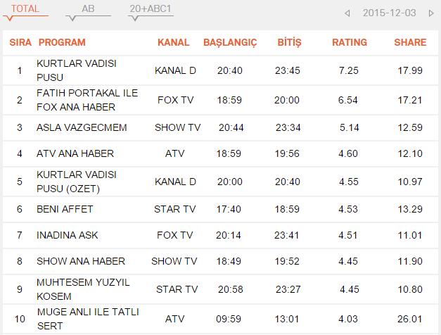 рейтинг-кесем-султан-3.12.2015.png